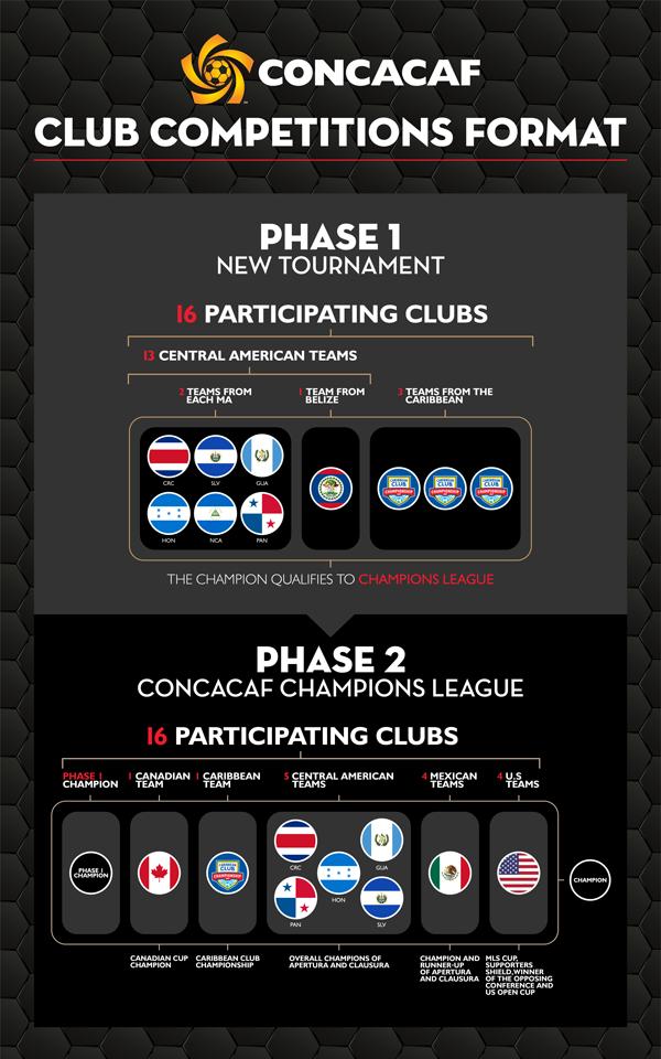 Infográfica de nuevo formato. Suministrado CONCACAF