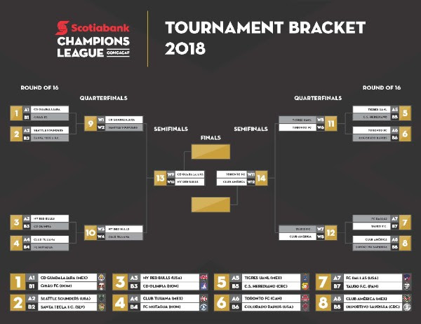 champions league bracket